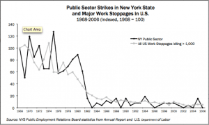 Public Worker Strikes in New York