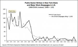 Public Worker Strikes in New York
