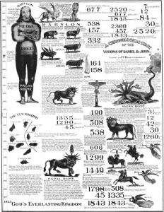 Chart of Millers prophecies