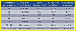 Twitchell Lake VC vs Topo Comparison on Length